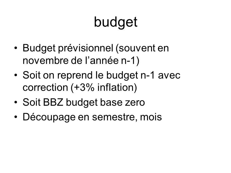 budget Budget prévisionnel (souvent en novembre de l'année n-1)