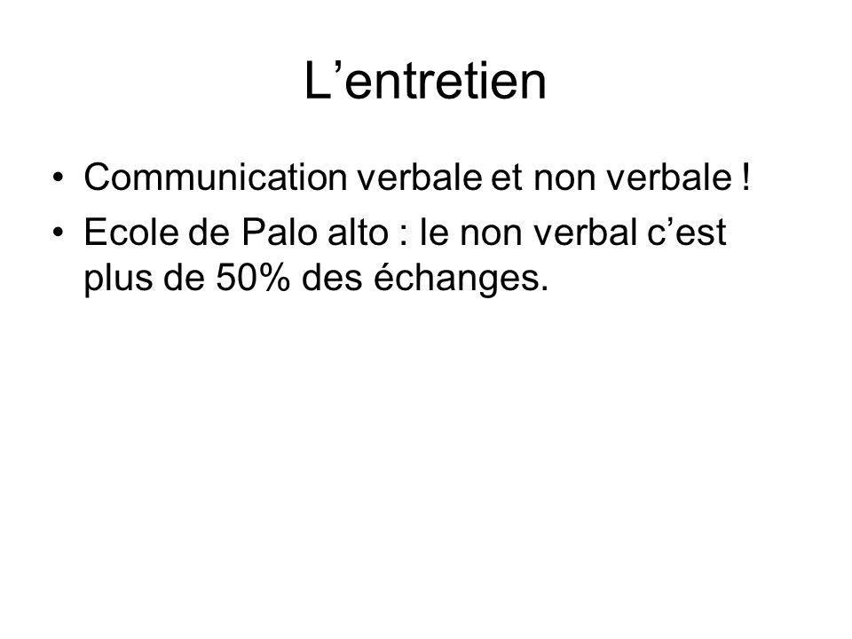 L'entretien Communication verbale et non verbale !