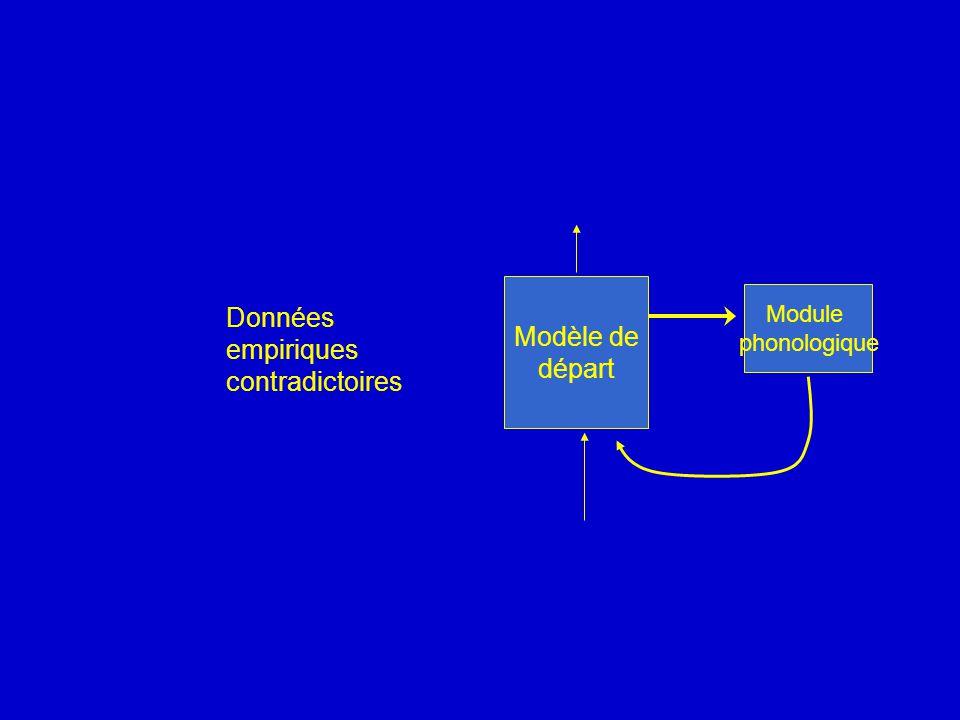 Données Modèle de empiriques départ contradictoires Module