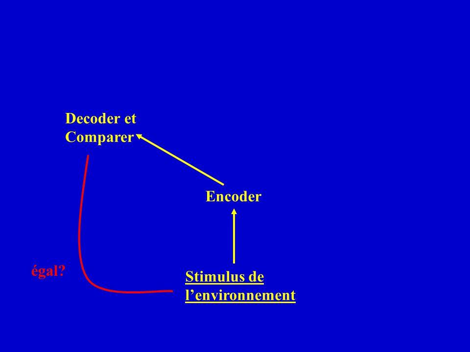 Decoder et Comparer Encoder égal Stimulus de l'environnement