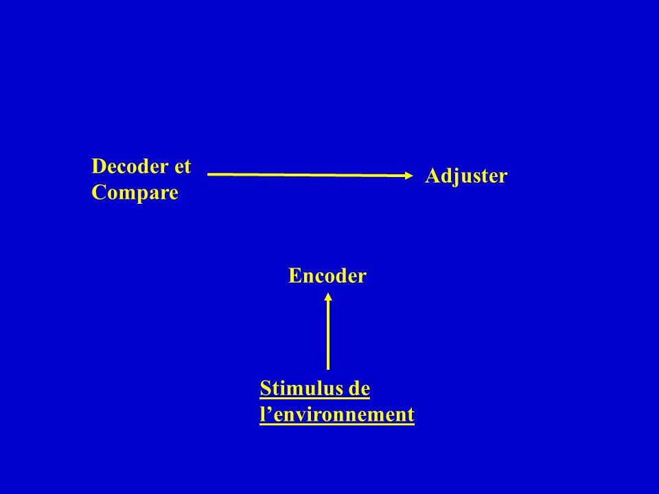 Decoder et Compare Adjuster Encoder Stimulus de l'environnement