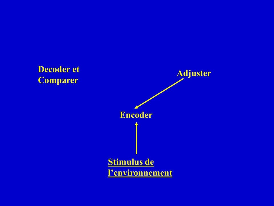 Decoder et Comparer Adjuster Encoder Stimulus de l'environnement