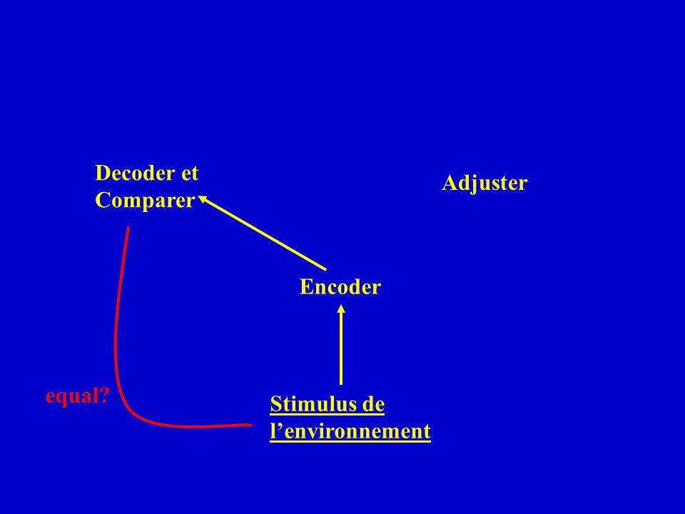Decoder et Comparer Adjuster Encoder equal Stimulus de l'environnement