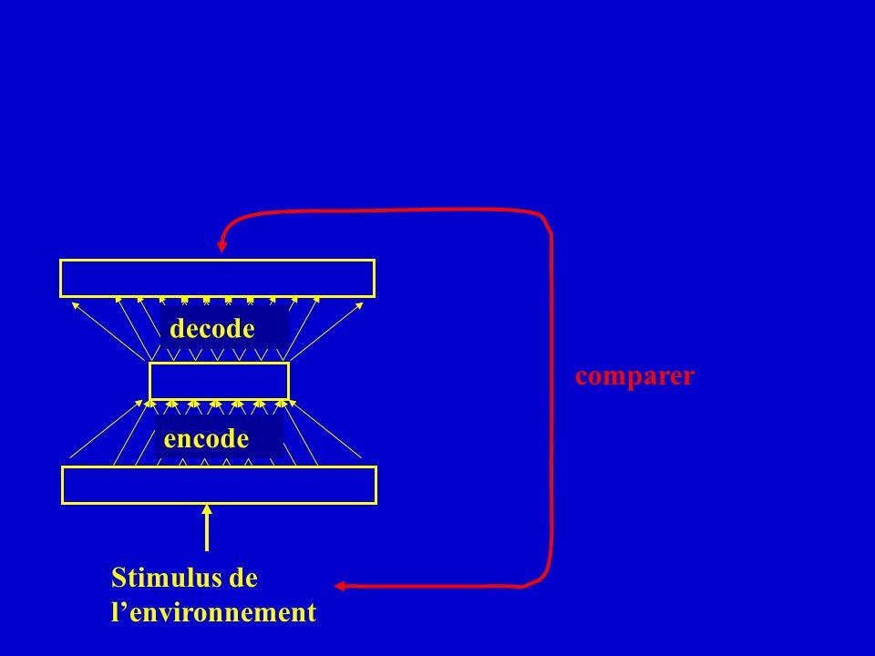 decode comparer encode Stimulus de l'environnement