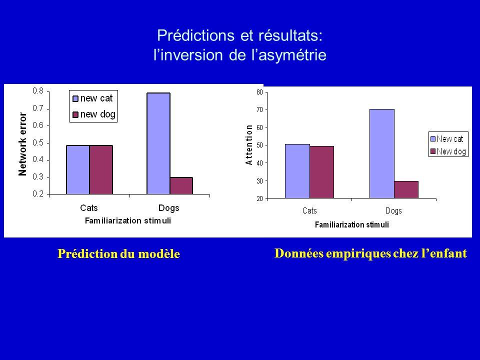Prédictions et résultats: l'inversion de l'asymétrie