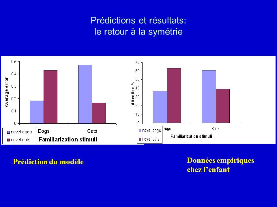 Prédictions et résultats: le retour à la symétrie