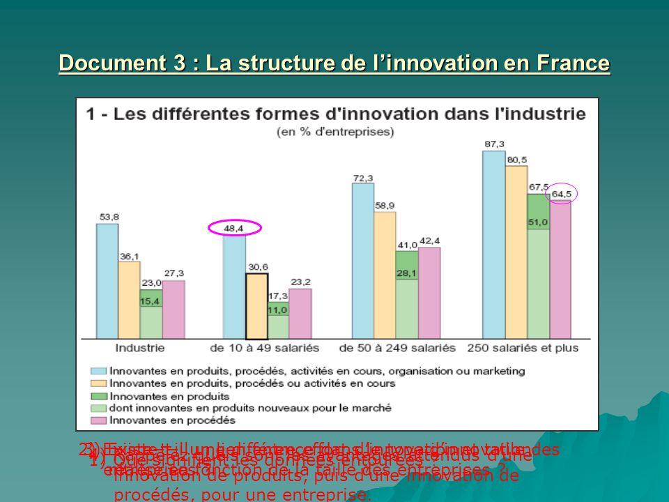 Document 3 : La structure de l'innovation en France