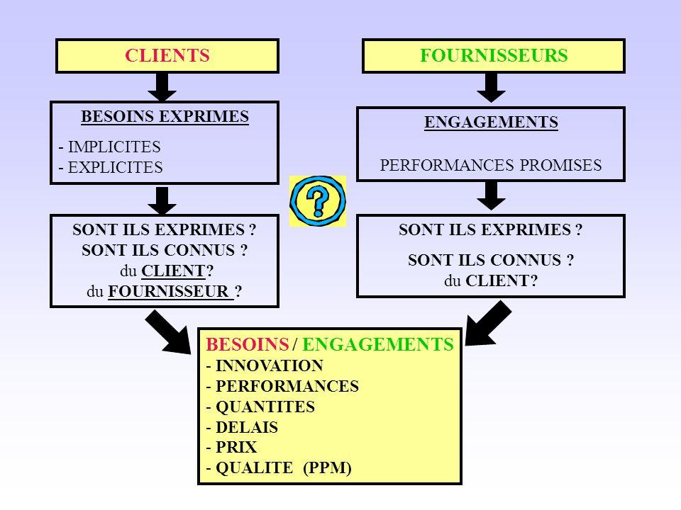 CLIENTS FOURNISSEURS BESOINS / ENGAGEMENTS BESOINS EXPRIMES