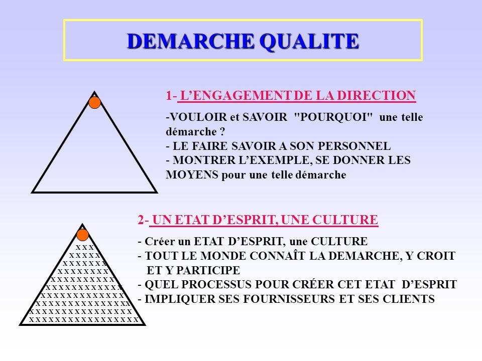 DEMARCHE QUALITE 1- L'ENGAGEMENT DE LA DIRECTION
