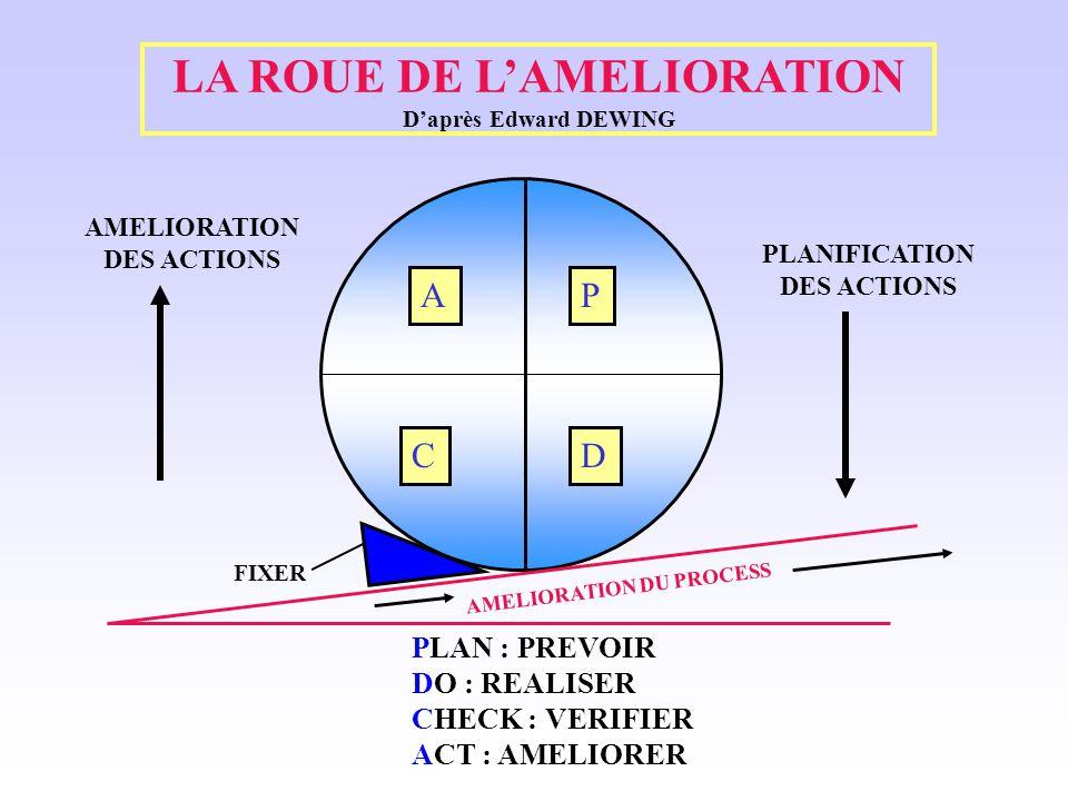 LA ROUE DE L'AMELIORATION