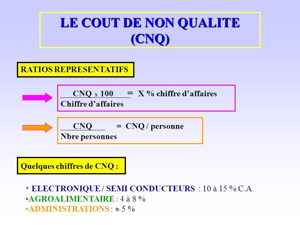 LE COUT DE NON QUALITE (CNQ)