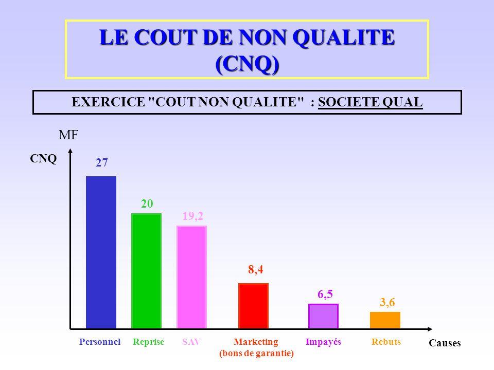 EXERCICE COUT NON QUALITE : SOCIETE QUAL