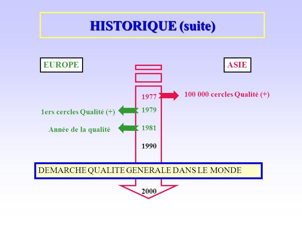HISTORIQUE (suite) EUROPE ASIE DEMARCHE QUALITE GENERALE DANS LE MONDE