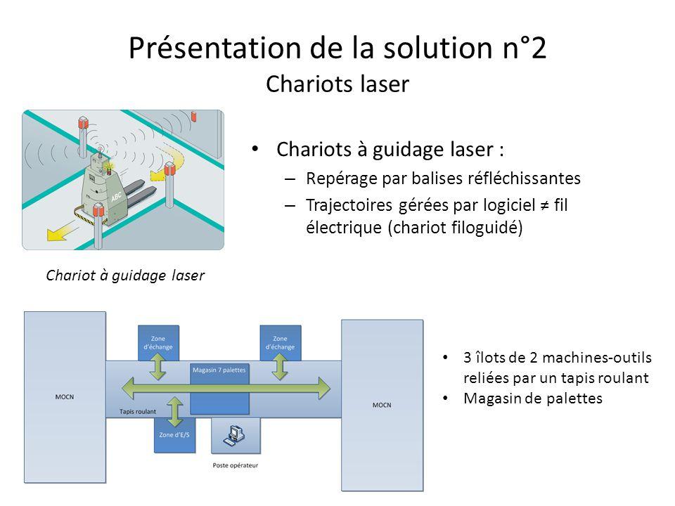 Présentation de la solution n°2 Chariots laser