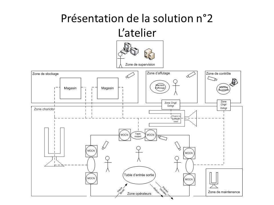 Présentation de la solution n°2 L'atelier