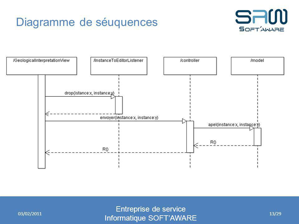 Informatique SOFT'AWARE