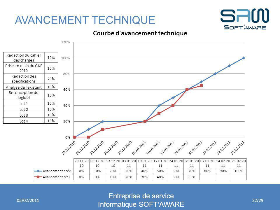 AVANCEMENT TECHNIQUE Entreprise de service Informatique SOFT'AWARE