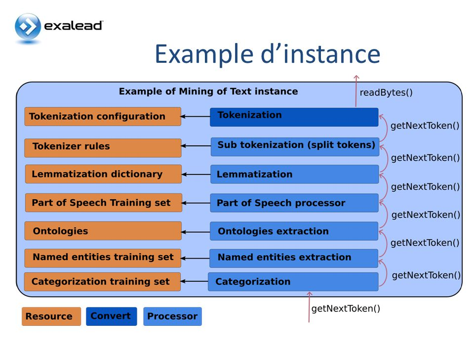Example d'instance 6