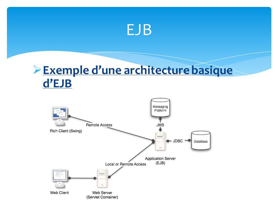 EJB Exemple d'une architecture basique d'EJB