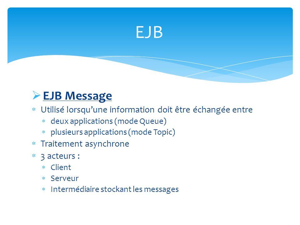 EJB EJB Message. Utilisé lorsqu'une information doit être échangée entre. deux applications (mode Queue)
