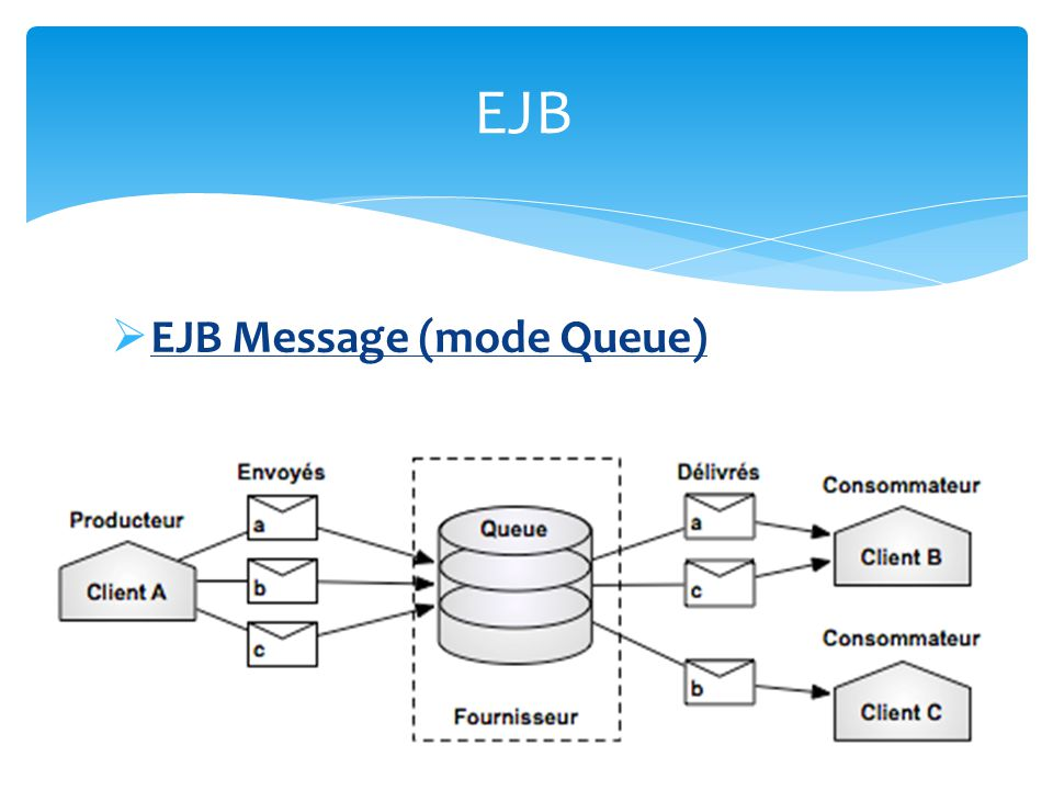 EJB EJB Message (mode Queue)