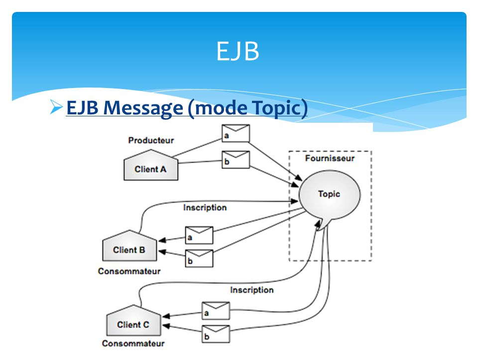 EJB EJB Message (mode Topic)