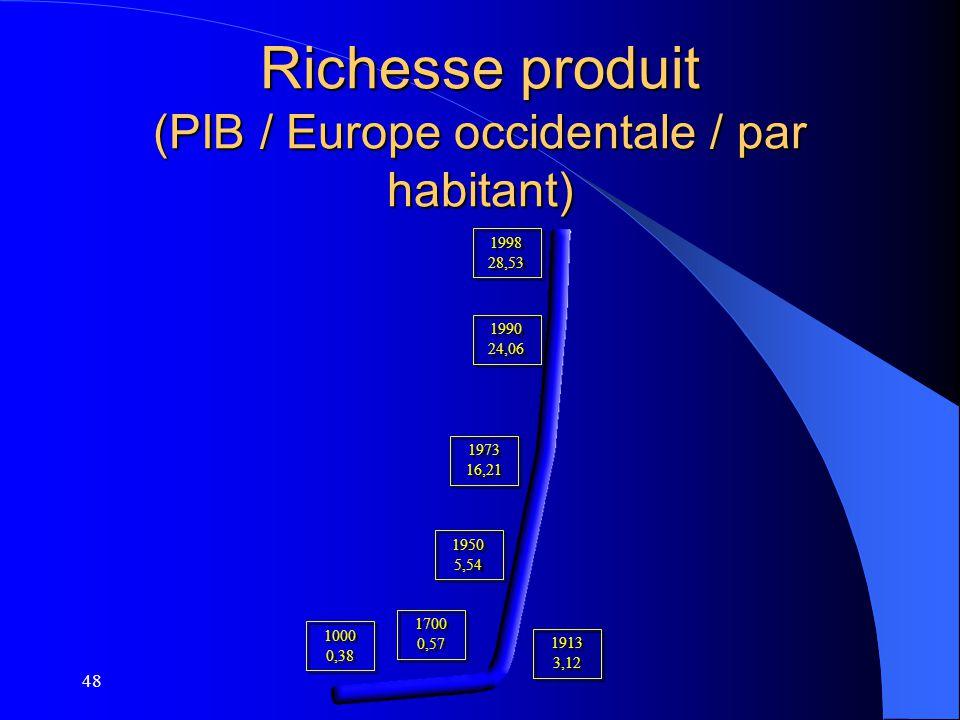 Richesse produit (PIB / Europe occidentale / par habitant)
