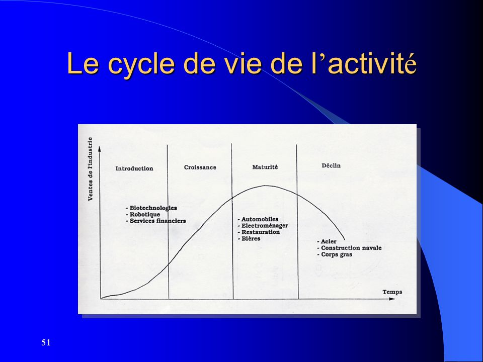 Le cycle de vie de l'activité