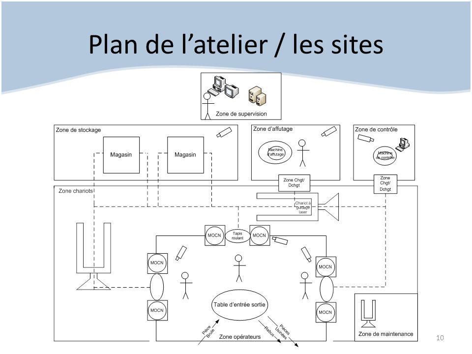 Plan de l'atelier / les sites