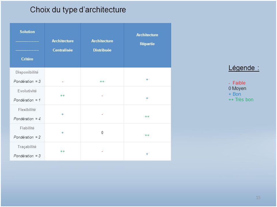 Choix du type d'architecture