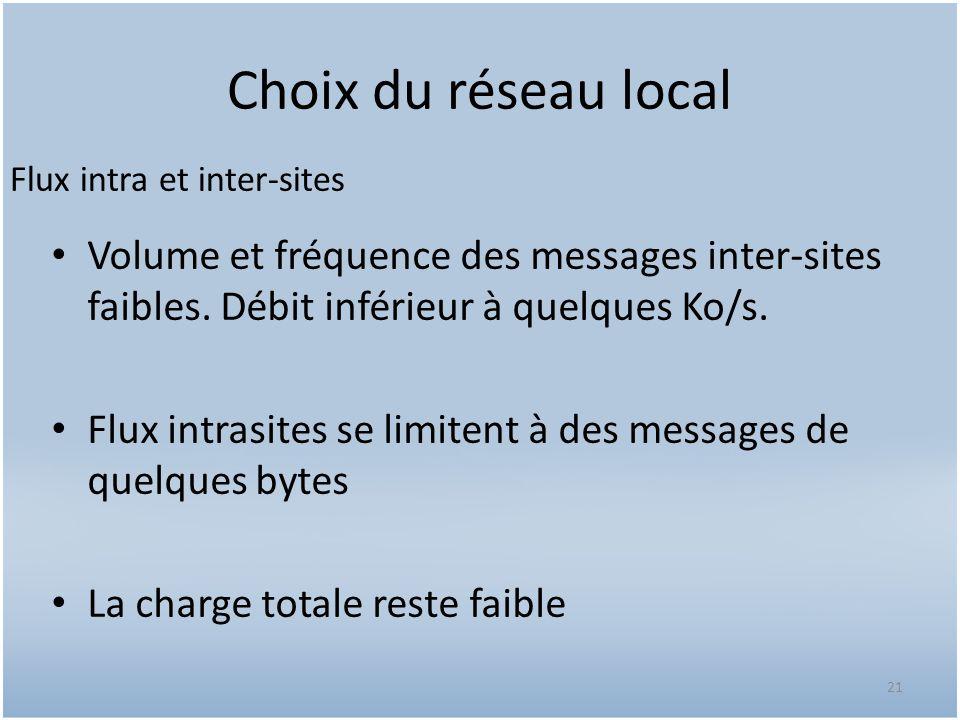 Choix du réseau local Flux intra et inter-sites. Volume et fréquence des messages inter-sites faibles. Débit inférieur à quelques Ko/s.