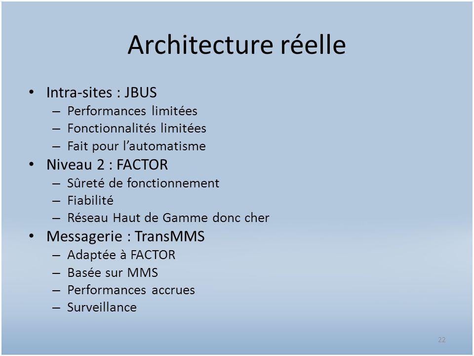 Architecture réelle Intra-sites : JBUS Niveau 2 : FACTOR