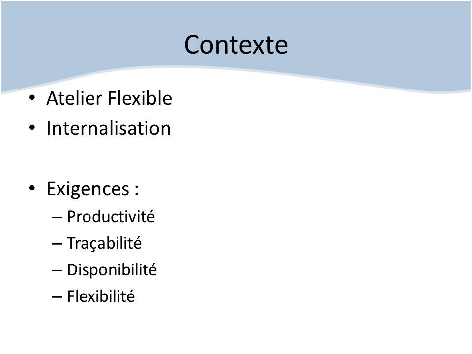 Contexte Atelier Flexible Internalisation Exigences : Productivité