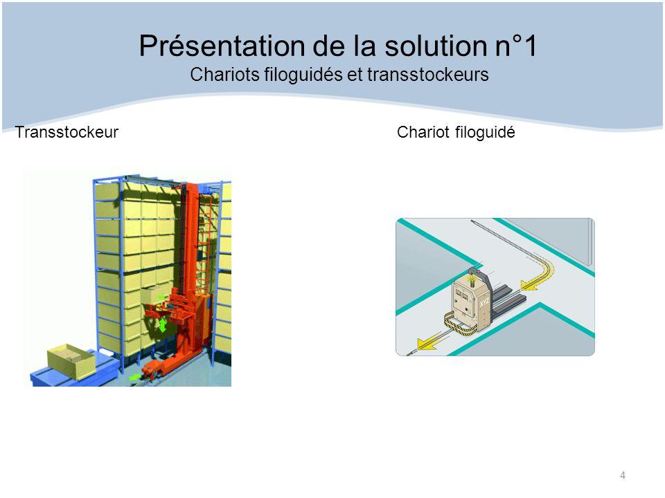 Présentation de la solution n°1
