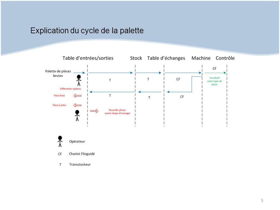 Explication du cycle de la palette