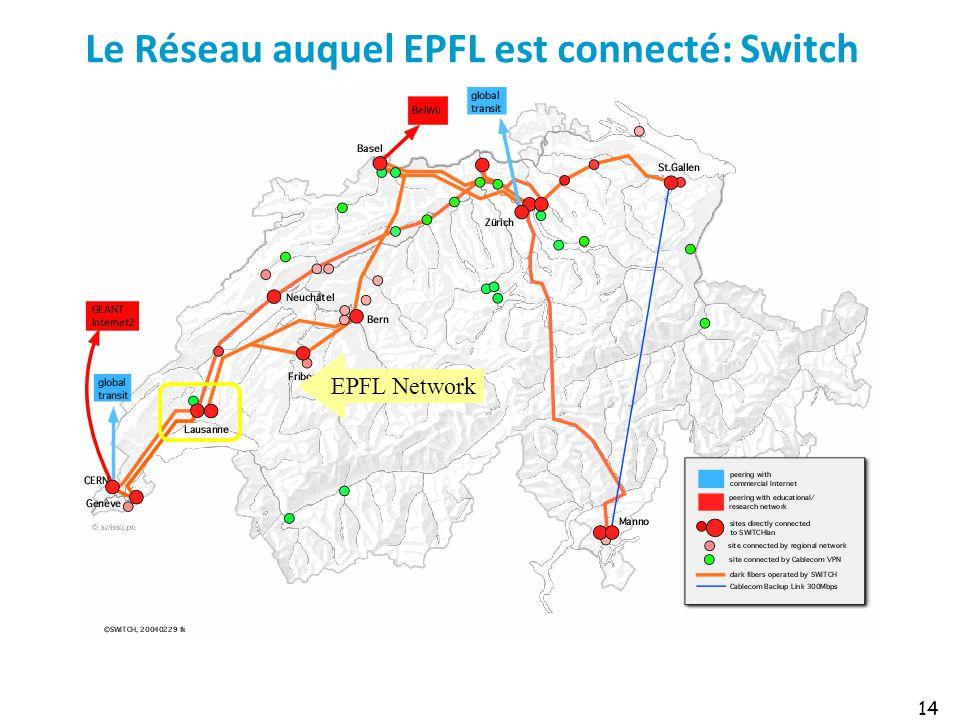 Le Réseau auquel EPFL est connecté: Switch