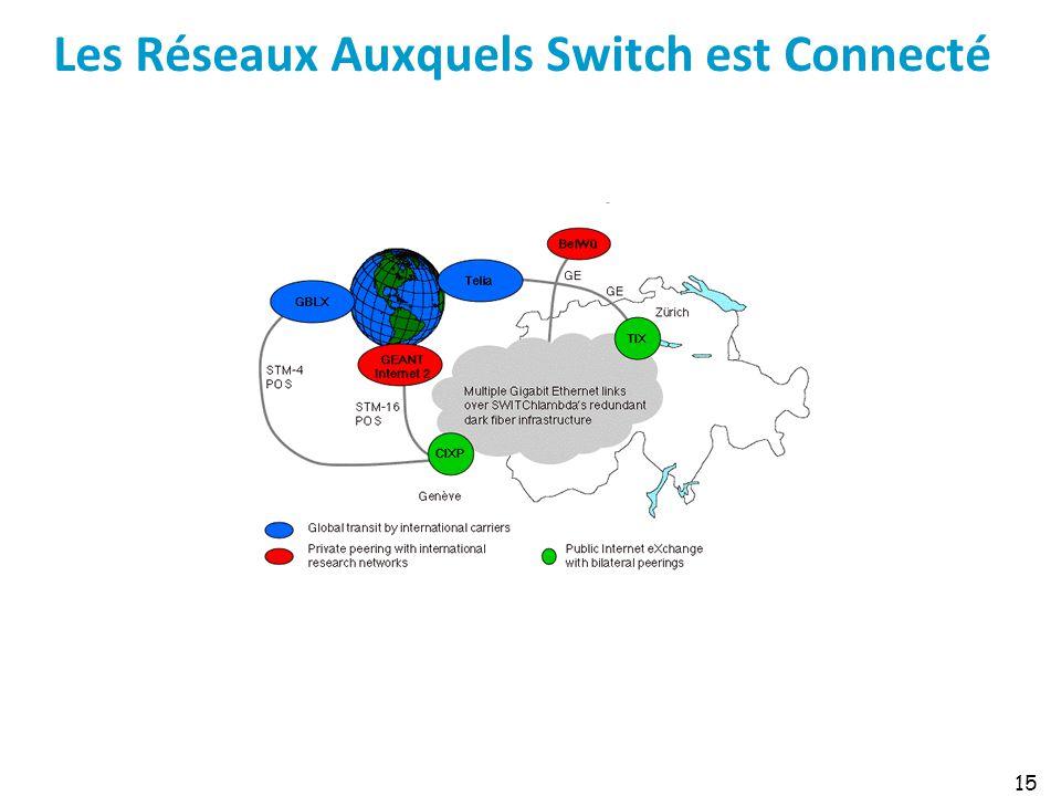 Les Réseaux Auxquels Switch est Connecté