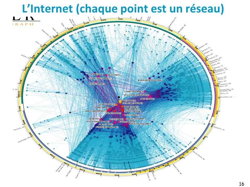 L'Internet (chaque point est un réseau)