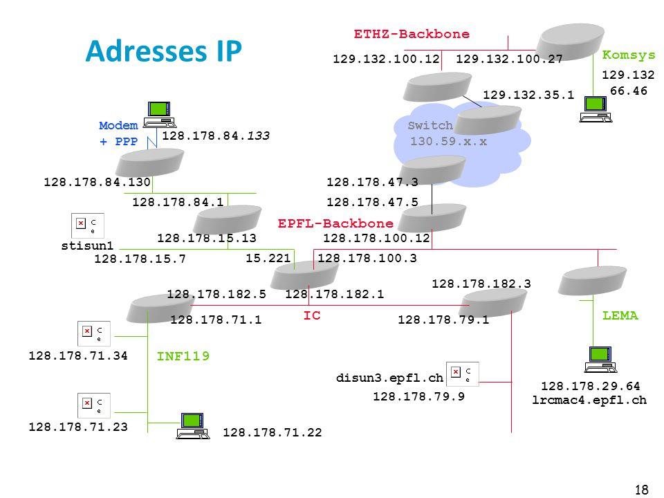 Adresses IP INF119 IC EPFL-Backbone LEMA Komsys ETHZ-Backbone 129.132
