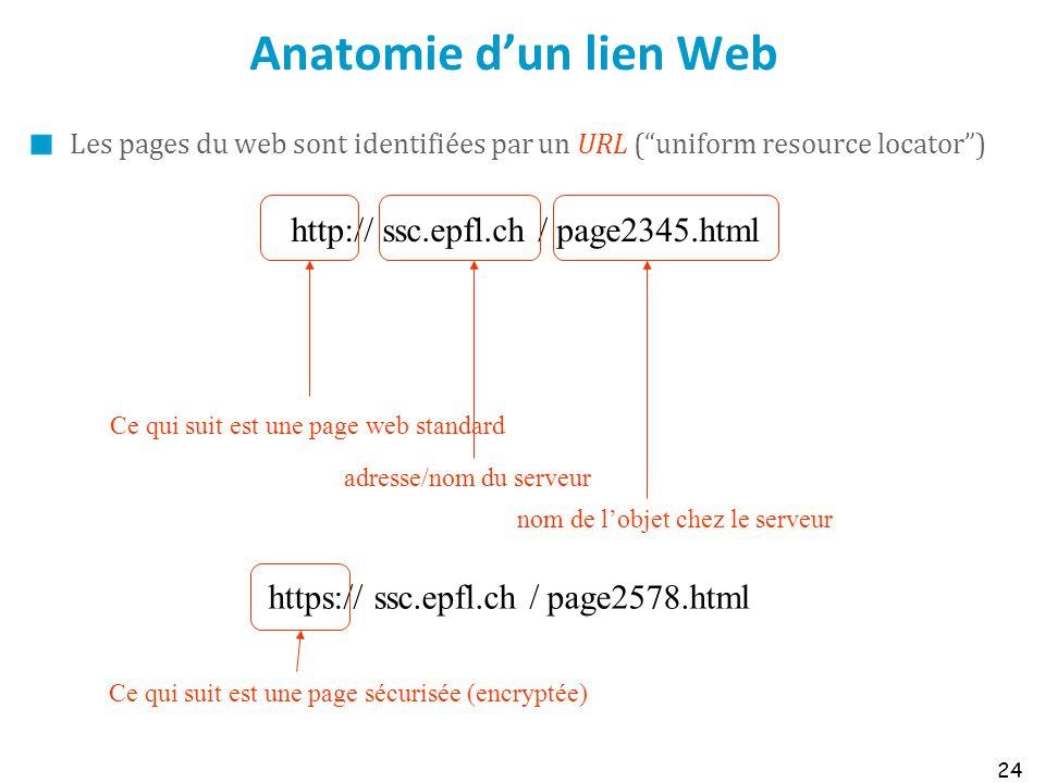 Anatomie d'un lien Web http:// ssc.epfl.ch / page2345.html