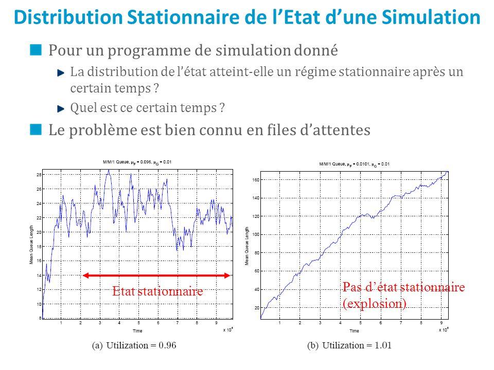 Distribution Stationnaire de l'Etat d'une Simulation