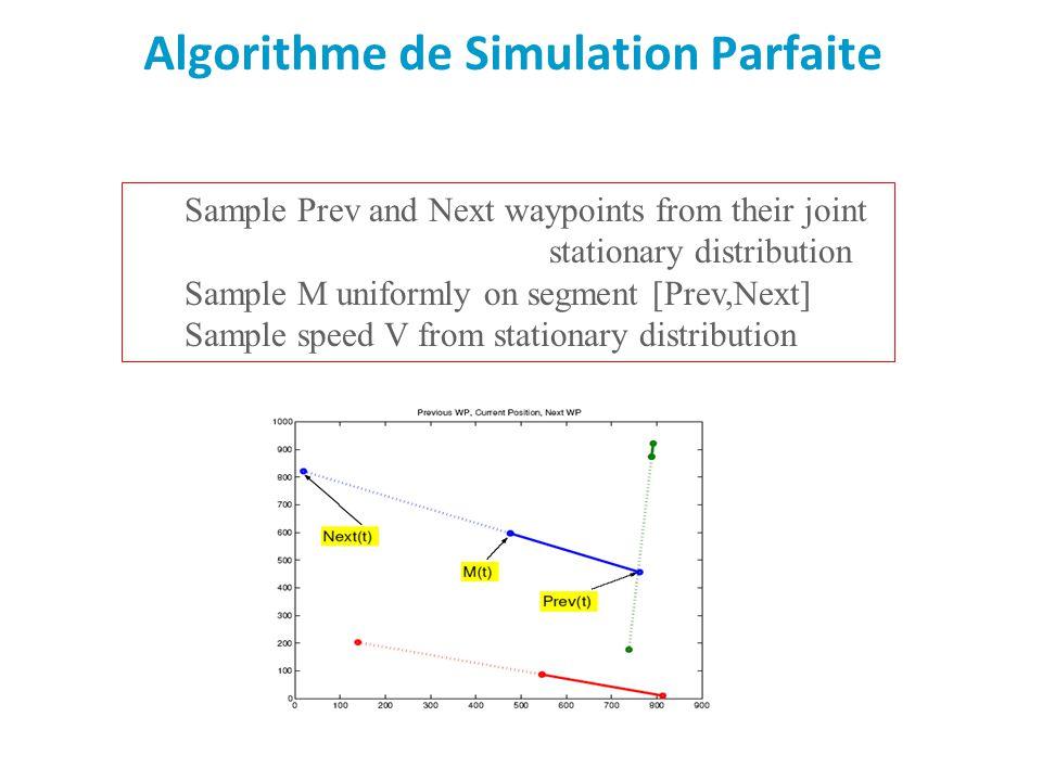 Algorithme de Simulation Parfaite