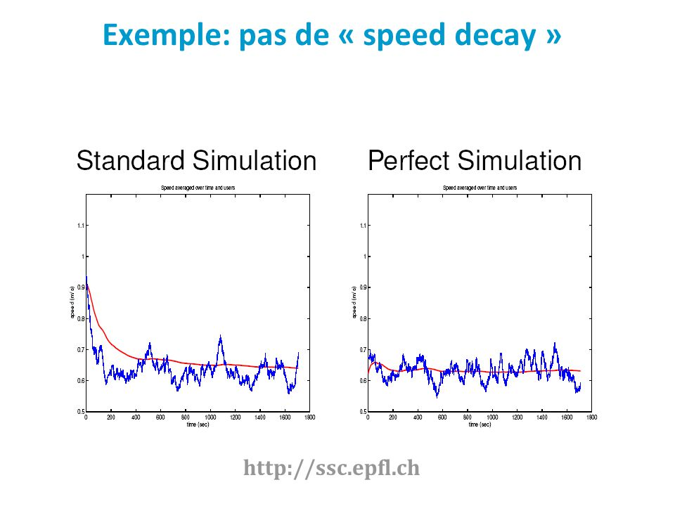 Exemple: pas de « speed decay »