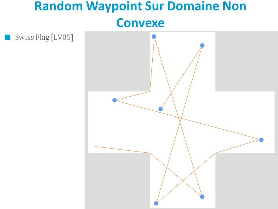 Random Waypoint Sur Domaine Non Convexe