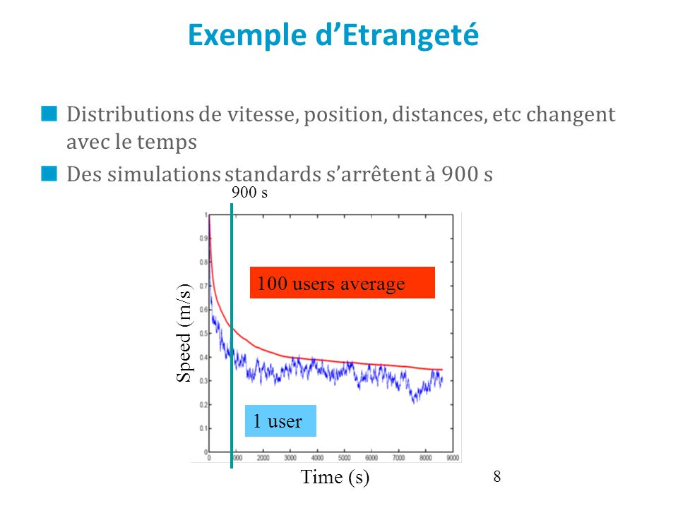 Exemple d'Etrangeté Distributions de vitesse, position, distances, etc changent avec le temps. Des simulations standards s'arrêtent à 900 s.