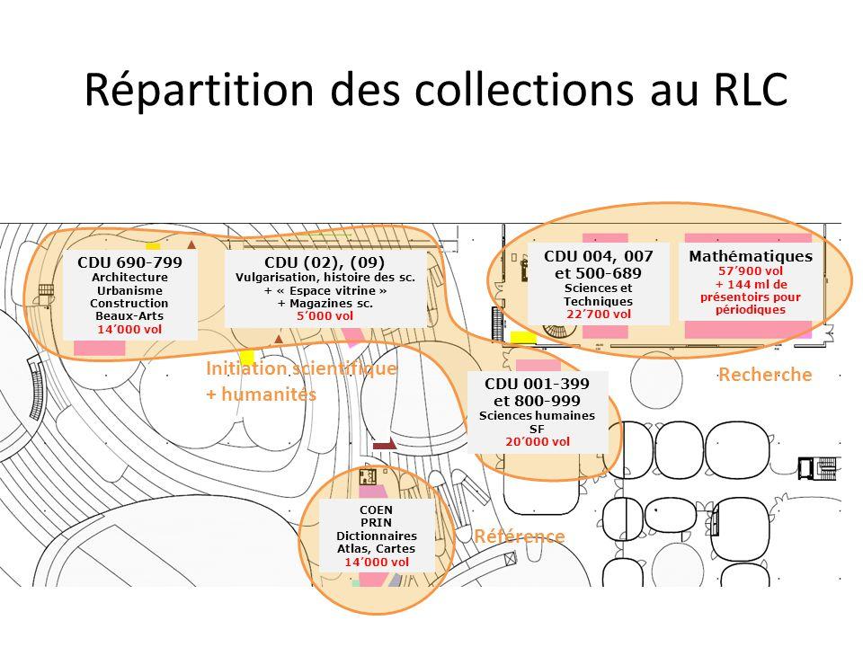 Répartition des collections au RLC
