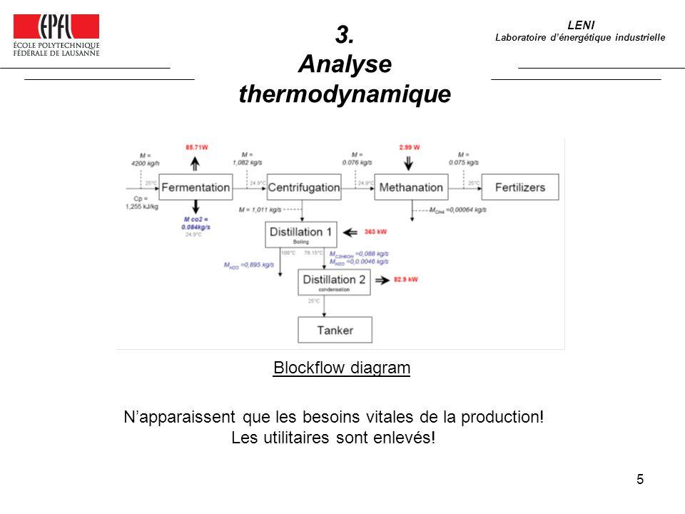 Analyse thermodynamique Laboratoire d'énergétique industrielle