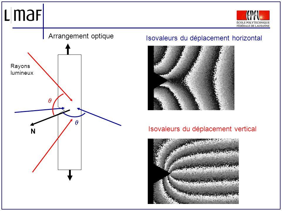 Isovaleurs du déplacement horizontal