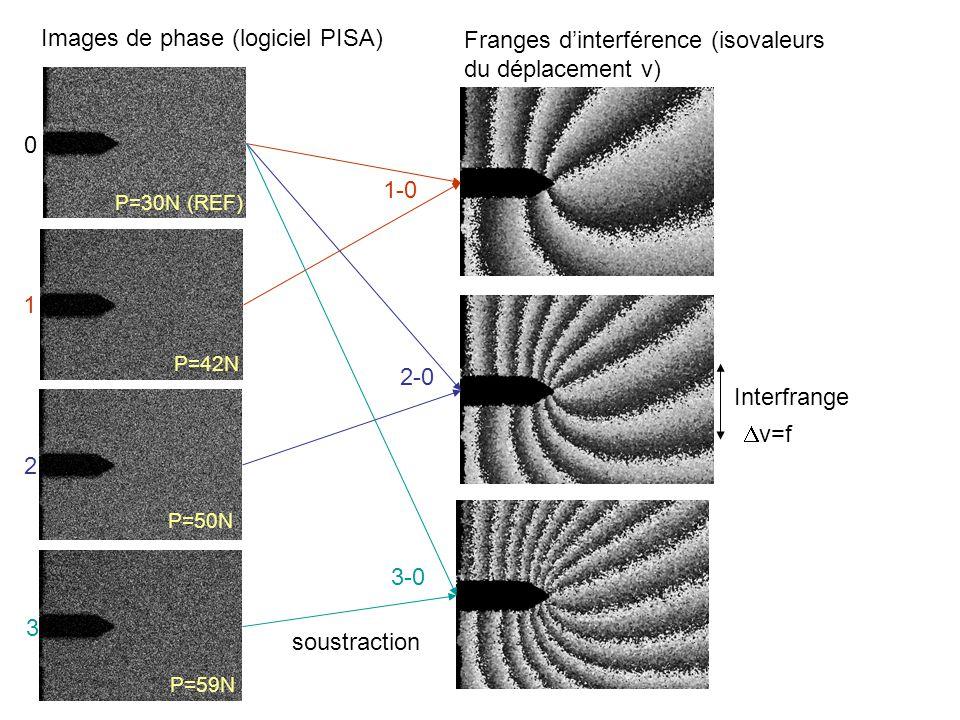Images de phase (logiciel PISA)