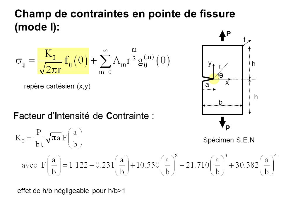 Champ de contraintes en pointe de fissure (mode I):